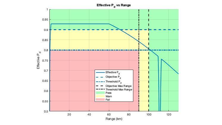Diagramme à codes couleur pour visualiser la probabilité de détection effective. Le tracé indique si les objectifs et les seuils définis pour le design sont atteints.