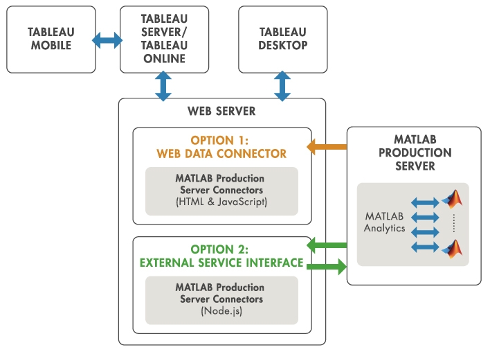 Interface MATLAB Production Server pour Tableau Software