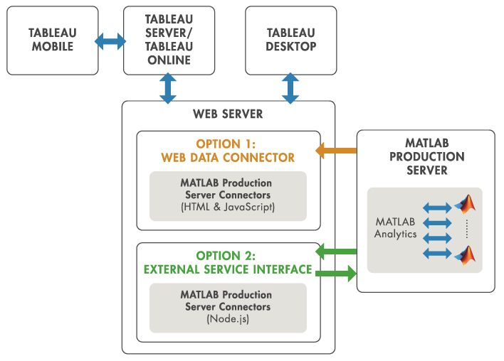 Interface MATLAB Production Server pour Tableau Software