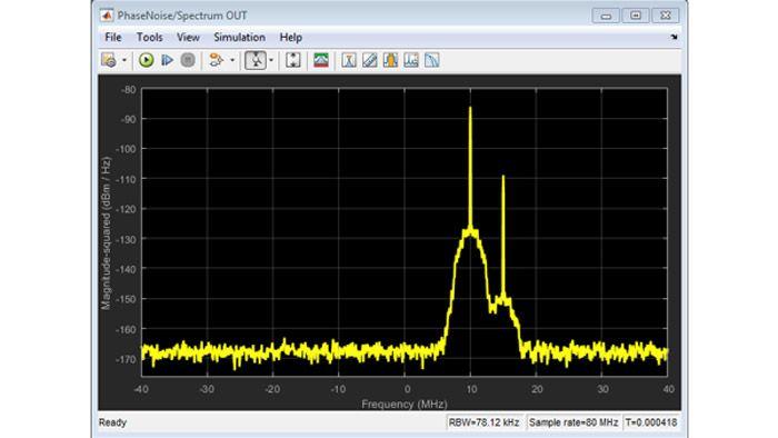 Effets du bruit thermique et du bruit de phase sur un signal à deux tons.