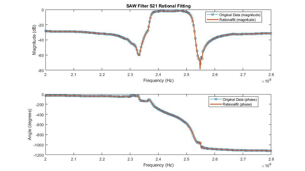 Ajustement de l'amplitude et de la phase du S21 pour un filtre SAW.