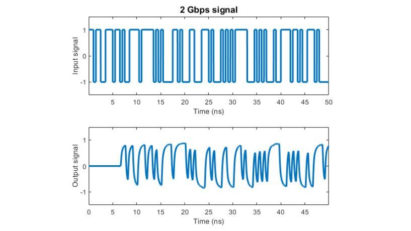 Effets d'un canal modélisé à l'aide de l'ajustement rationnel sur un signal 2Gpbs.