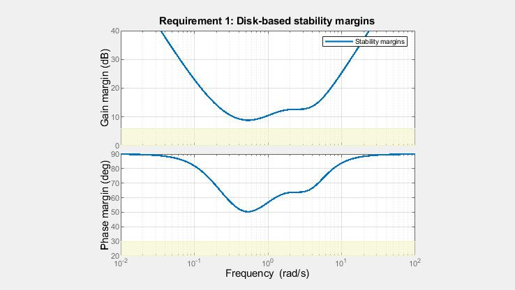 Les marges de disque offrent une image plus complète de la stabilité d'un processus robuste que les marges de gain et de phase classiques.