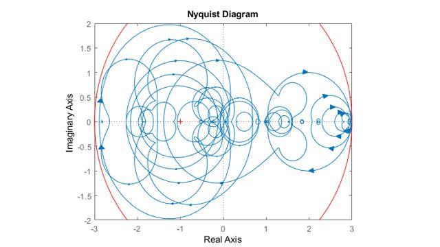 Diagramme de Nyquist représentant des systèmes échantillonnés.