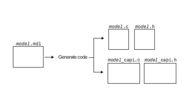 Échange de données entre le code généré et le code écrit manuellement à l'aide d'une APIC.