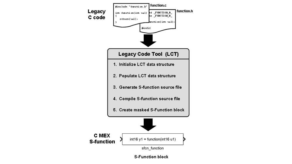 Intégration de code existant avec l'outil Legacy Code Tool.