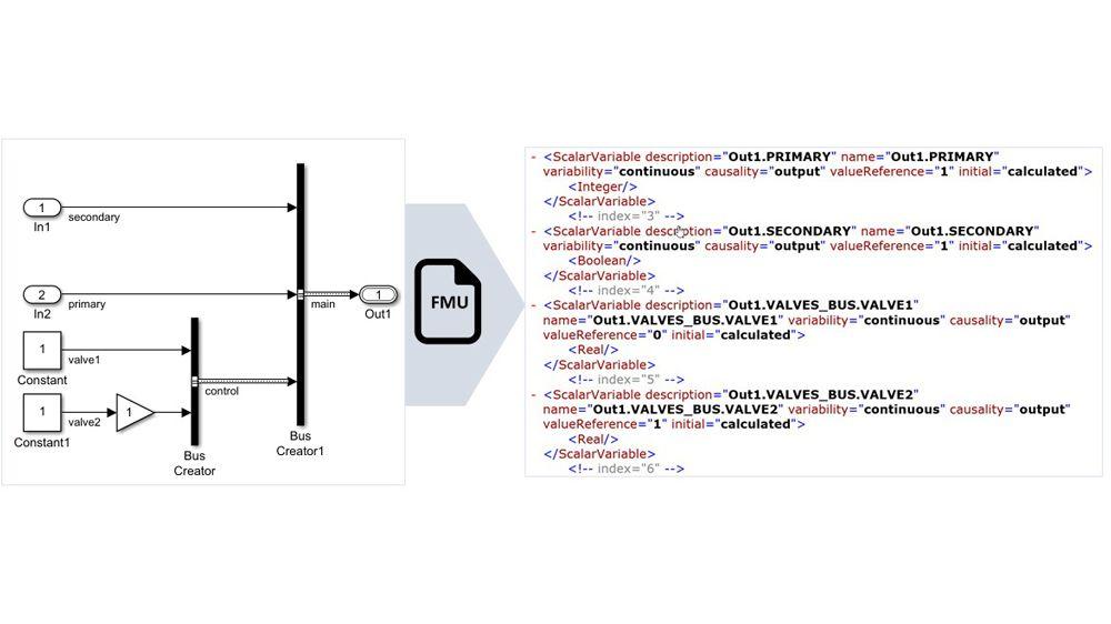 Les signaux de bus non virtuels sont mappés sur des noms de variables structurés dans la FMU.