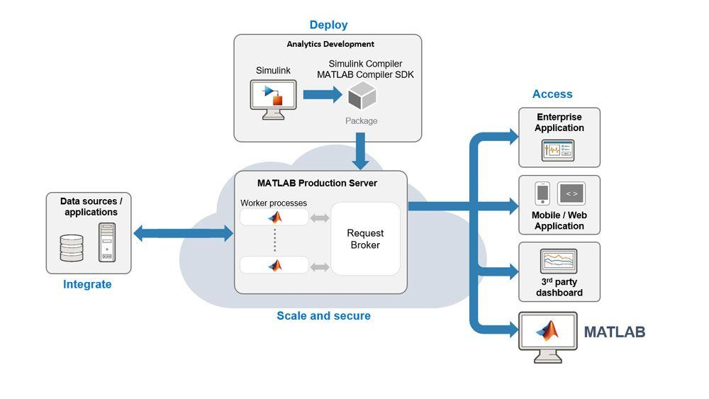 Intégrer une simulation dans un système informatique d'entreprise avec MATLAB Production Server.