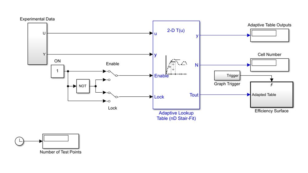 Lookup table adaptative utilisant des données de test pour approximer la surface de rendement volumétrique d'un moteur
