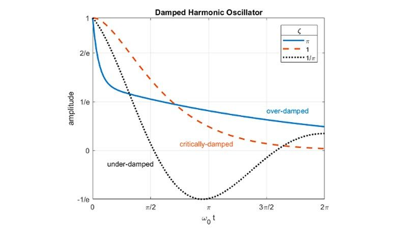 Plot showing under-damped, over-damped, and critically-damped cases.