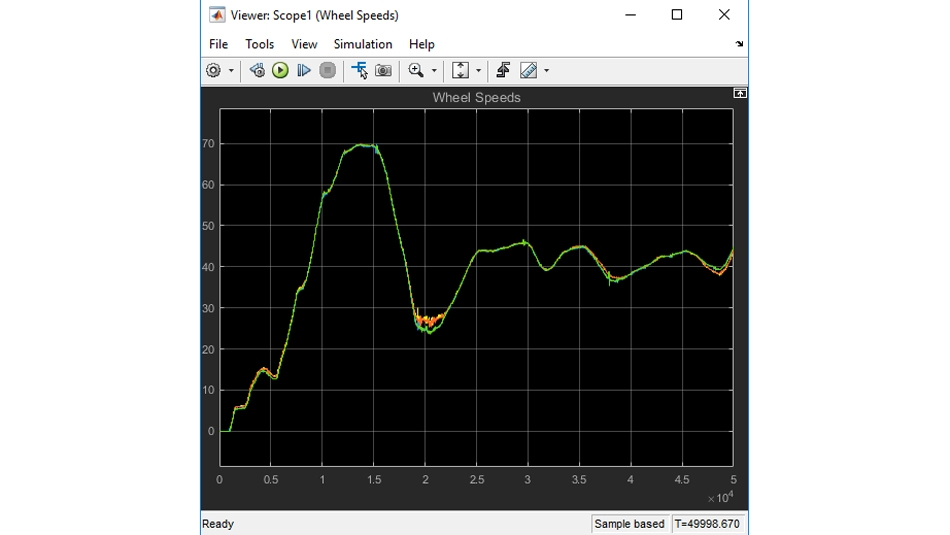 Plot of wheel speed data replayed from a recorded vehicle test run.
