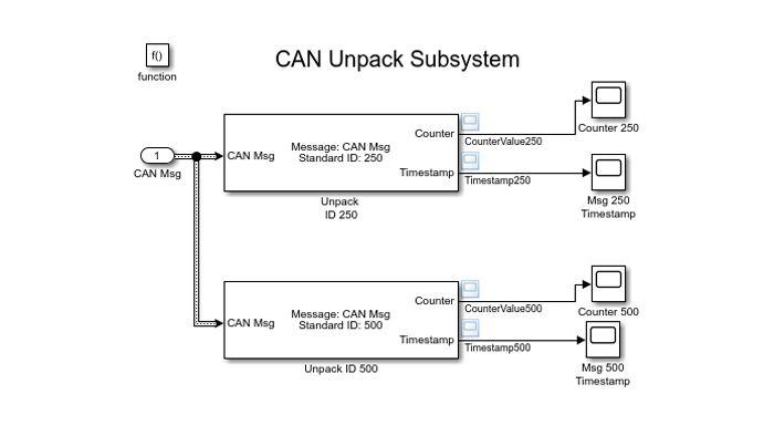Modèle Simulink qui utilise le bloc CAN Unpack pour décoder des messages CAN.