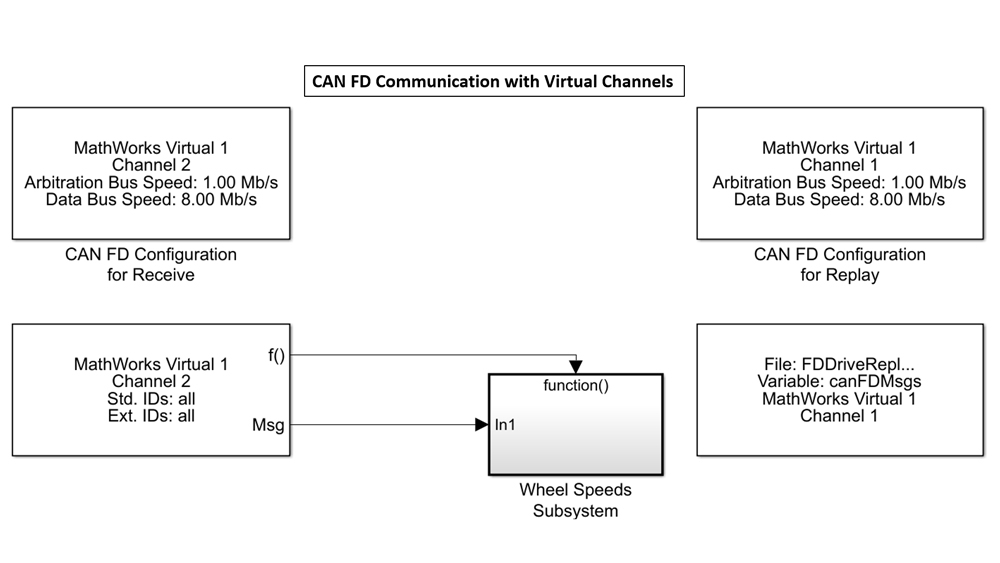 Modèle Simulink illustrant l'utilisation des canaux virtuels MathWorks pour envoyer et recevoir des données CAN sans aucun hardware.