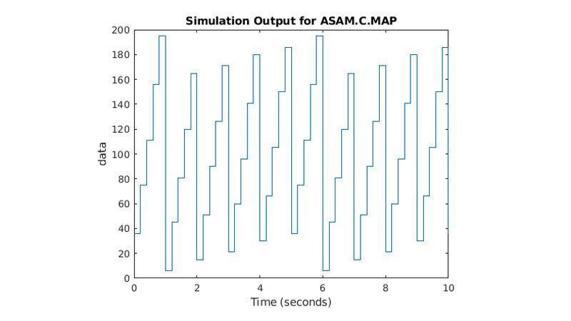 Tracé montrant le paramètre ASAM.C.MAP qui monte et descend au fil du temps.