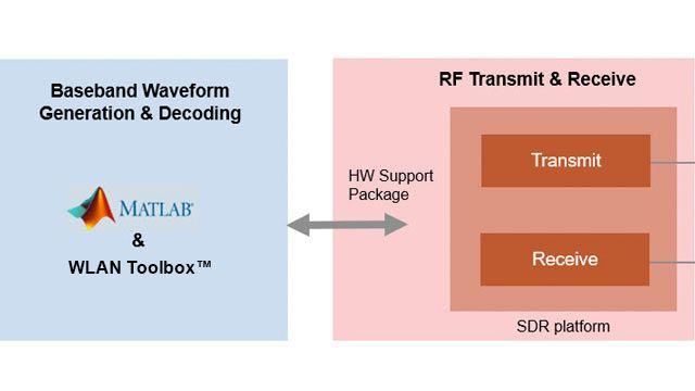 Transmettre des trames de balise OFDM 802.11 avec des SDR.