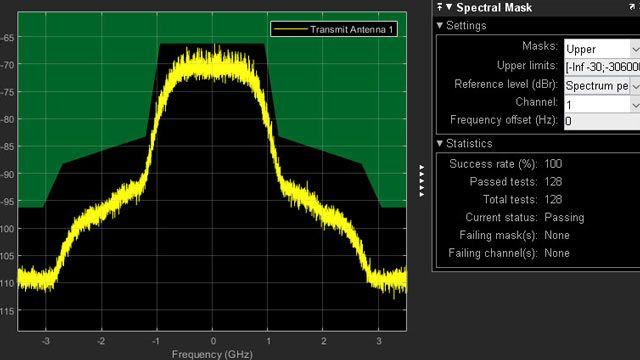 Test du masque spectral d'émission de l'émetteur 802.11ad.