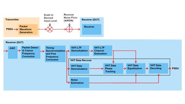 Test de sensibilité d'entrée minimum du récepteur 802.11ac.