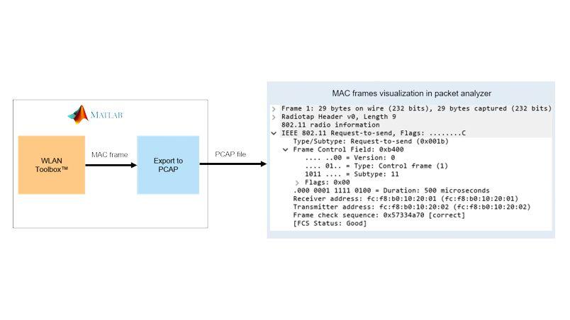 Génération de trames MAC 802.11.