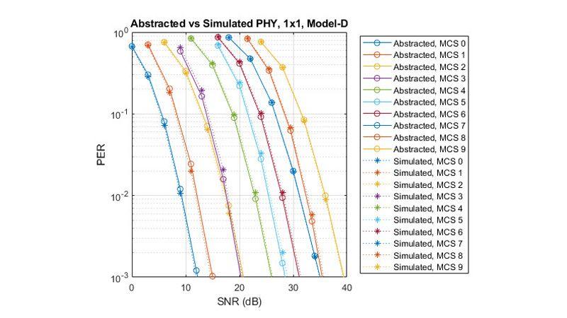 Comparaison du taux d'erreur paquets: abstraction vs simulation de la couche PHY.