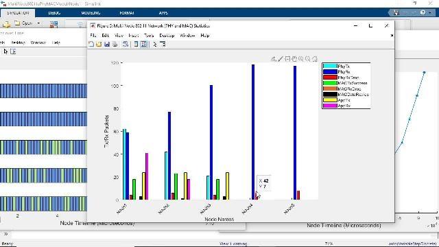 Découvrez les capacités de MATLAB pour la simulation réseau et multi-nœuds au niveau système dans WLAN Toolbox. Effectuez des analyses de QoS, de planification ou de contention des réseaux Wi-Fi dans MATLAB.