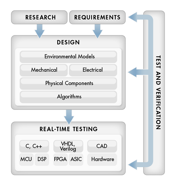 model based design process establishment