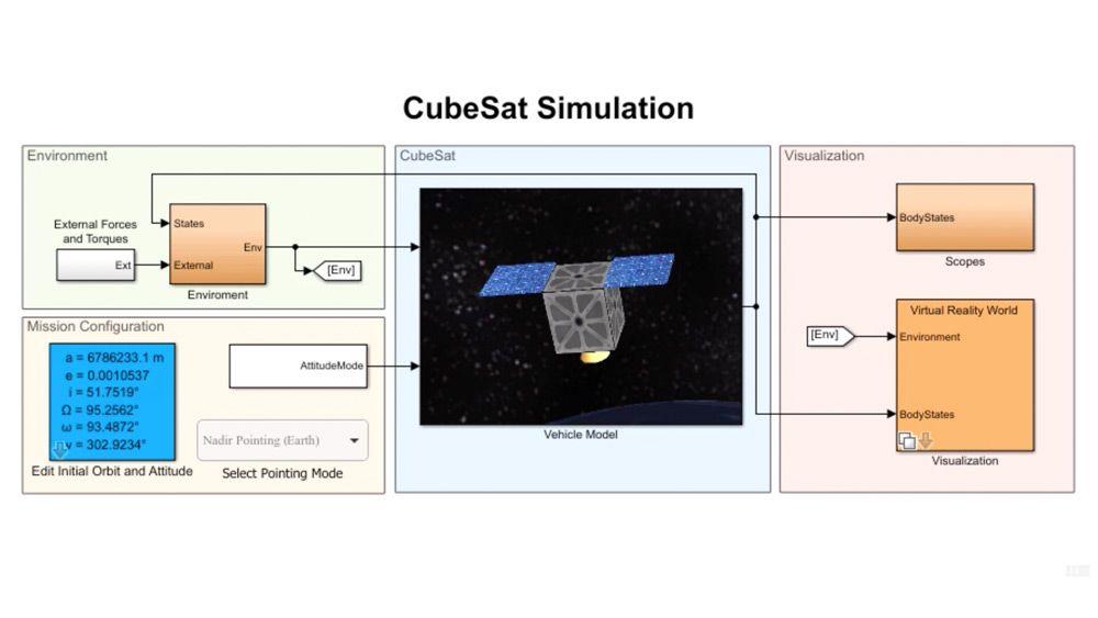 Modélisez, simulez et visualisez les satellites CubeSat