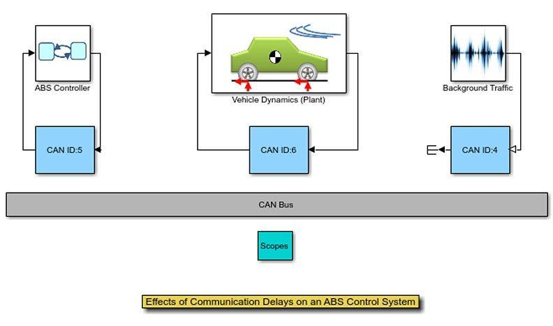 Les effets des retards de communication dans un système de contrôle ABS