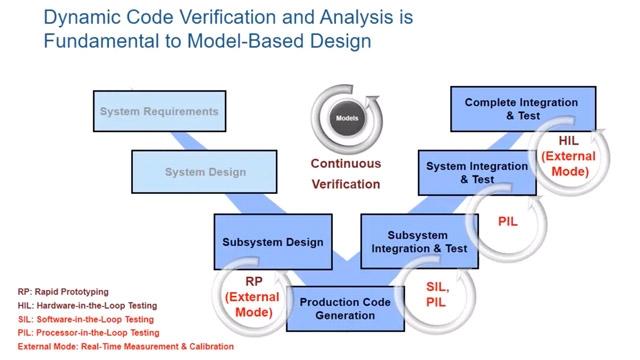 Découvrez comment utiliser Embedded Coder pour vérifier, ajuster et journaliser le code généré avec SIL, PIL ou un mode externe.