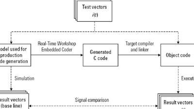 Model-Based Design pour l'IEC 61508