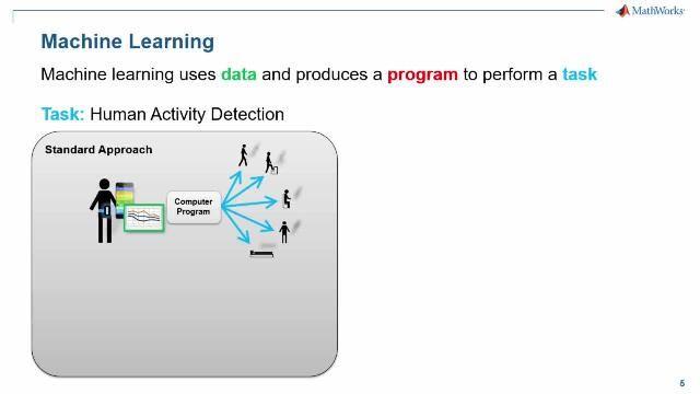 Utilisation de MATLAB et du Machine Learning pour le trading algorithmique.