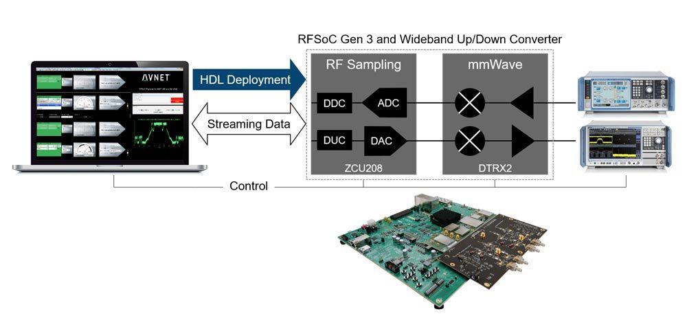 Kit de développement Xilinx RFSoC et Avnet RFSoC