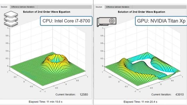 Utilisez des GPU pour accélérer les applications MATLAB.