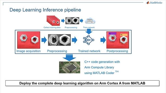 Dans cette vidéo, nous décrivons une application d'automatisation industrielle utilisant le DeepLearning de MATLAB pour classer les pièces défectueuses sur une chaîne de montage et, à l'aide de MATLAB Coder, déployons l'application sur une carte HiKey960 basée sur Arm CortexA.