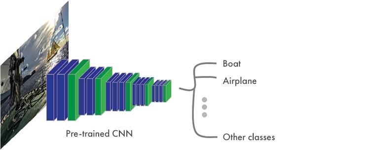 Segmentation sémantique - Structure type d'un CNN
