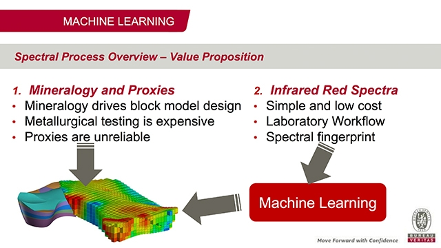 Machine Learning et spectroscopie à infrarouge chez Bureau Veritas