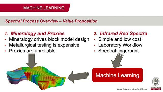Machine Learning et spectroscopie à infrarouge chez Bureau Veritas
