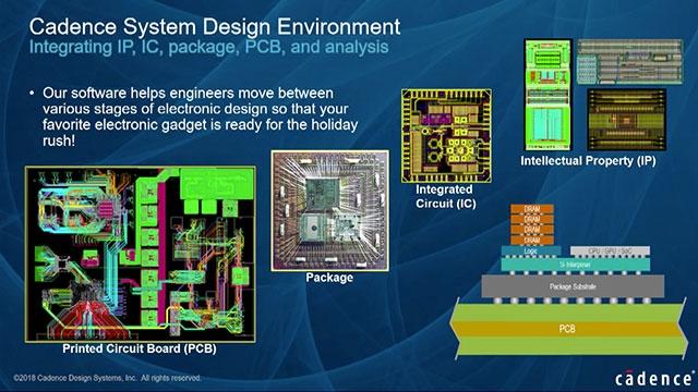 Processus Model-Based Design interopérables entre Simulink, Virtuoso, AMS Designer, Pspice et MATLAB
