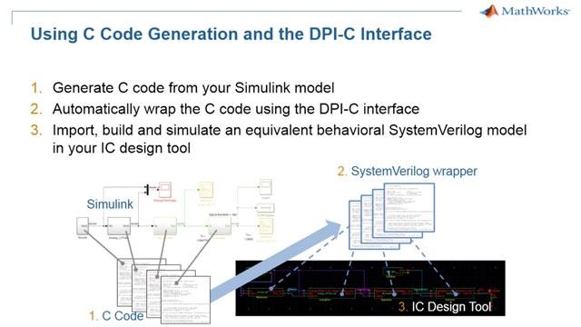 Exportez des modèles Simulink analogiques/à signaux mixtes dans votre simulateur SystemVerilog.