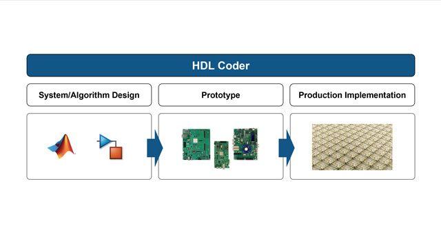 Générez du code VHDL et Verilog pour les conceptions FPGA et ASIC à l'aide de HDL Coder.