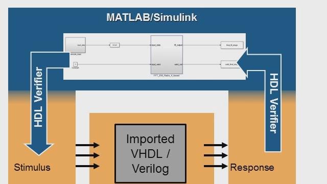 Utilisez HDL Verifier pour importer du code VHDL ou Verilog manuel ou existant aux fins d'une cosimulation avec Simulink.