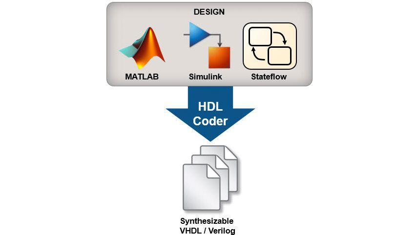 Instructions pour débuter dans la conception avec HDL Coder, avec des exemples pour illustrer certains concepts.