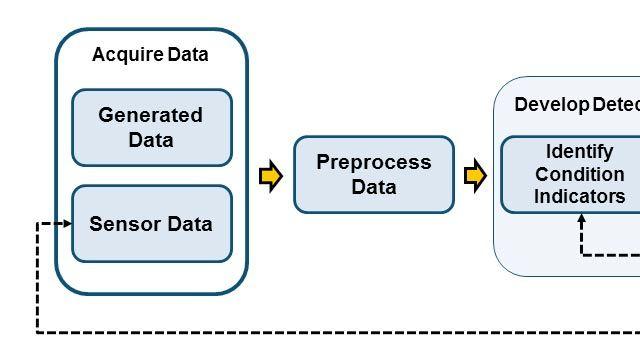 Vue d'ensemble du workflow de développement d'algorithmes