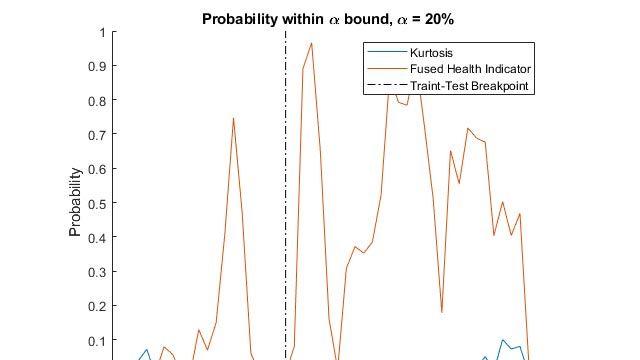 Estimation de la durée de vie restante utile pour un roulement d'éolienne