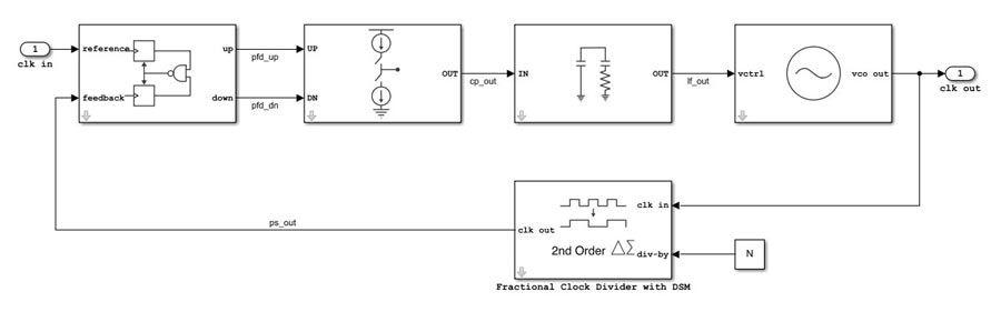 Design analogique à signaux mixtes