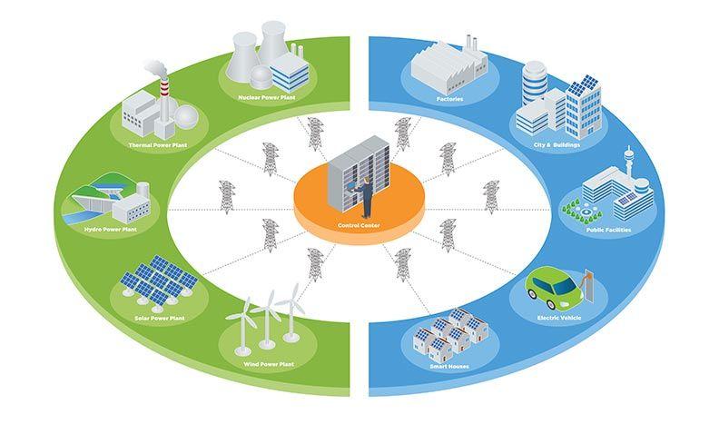 Systèmes de gestion de l'énergie