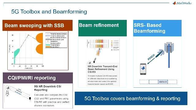 Modélisez, simulez, concevez et testez des systèmes de communication sans fil5G avec MATLAB