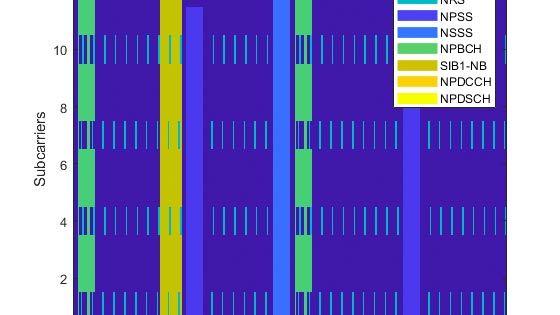 Génération de formes d'une liaison descendante NB-IoT (Narrowband-IoT)