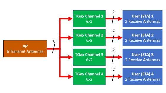 Simulation de débit 802.11ax OFDMA et MIMO multi-utilisateurs