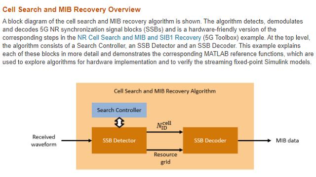 Familiarisez-vous avec l'implémentation FPGA de la détection et du décodage du bloc de synchronisation du signal (SSB) 5G NR de Wireless HDL Toolbox.