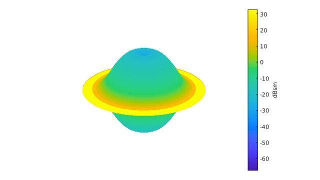 Classification de cibles radar en utilisant le Machine Learning et le Deep Learning